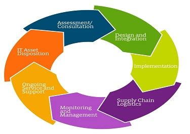 Property and asset management SpeedyPapercom